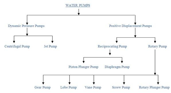 types of pumps and turbines Learn about the five different types of pump cavitation, what causes it and  or  bursts, it creates a high energy shock wave inside the liquid.