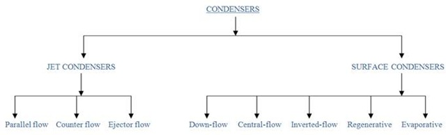 Lab Manual | To study about various types of Steam Condensers ...