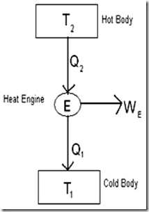 difference between a heat engine, refrigerator and heat pump Thermodynamic Heat Engine image