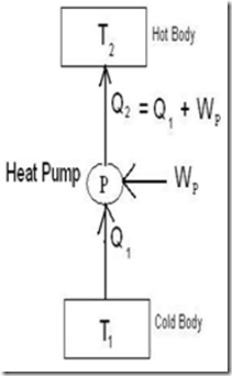 difference between a heat engine, refrigerator and heat pumpRefrigerator Heat Engine Diagram #12