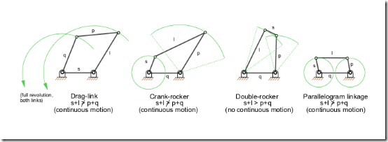 Lab manual study of inversions of 4 bar mechanism single and linkagefourbar ccuart Image collections