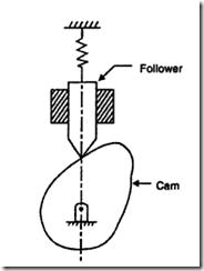 Figure: Plate cam