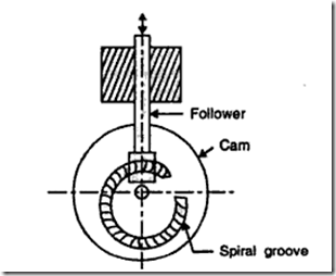 Figure: Spiral cams