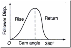 Figure: Rise-Return-Rise Follower motion