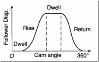 Dwell-Rise-Return-Dwell Follower motion