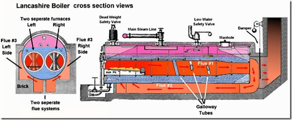 To study the constructional features of Lancashire Boiler