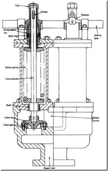 Figure of Safety valve