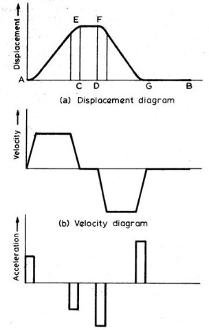 Cam Nomenclature Displacement Diagrams Engg Tutorials