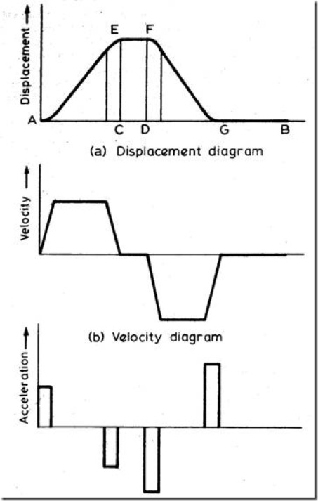 Follower motion with modified uniform velocity