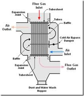 Figure of Air preheater