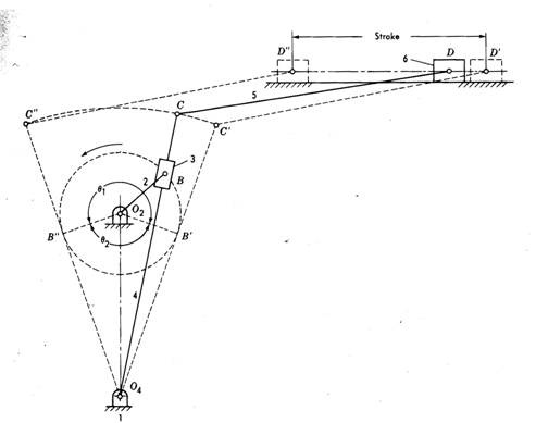 Kinematic Inversions of Four Bar Chain, Slider Crank and