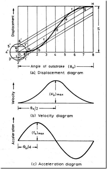 Follower Displacement, Velocity & Acceleration Diagram for Cyloidal Motion