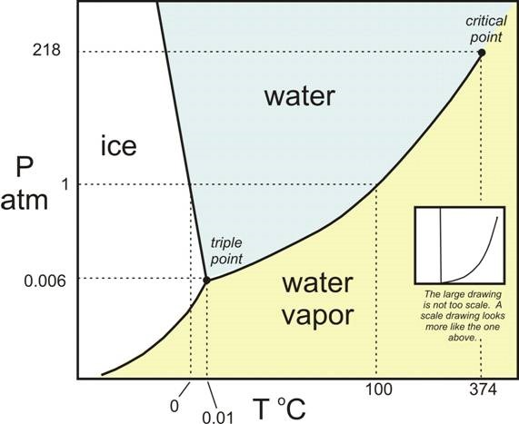 Properties of pure substances part 1 engineering tutorials pressure temperature diagram for a substance such as water ccuart Images