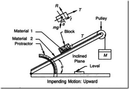 Apparatus for Coefficient of Static Friction