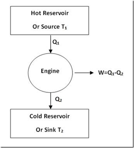 heat engine explanation