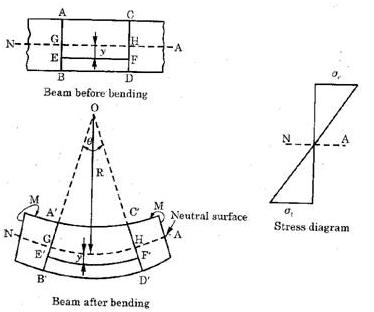 simple flexure beam