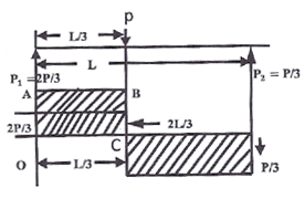 Previous Year GATE Questions on Shear Force and Bending Moment 2001