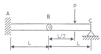 Previous Year GATE Questions on Shear Force and Bending