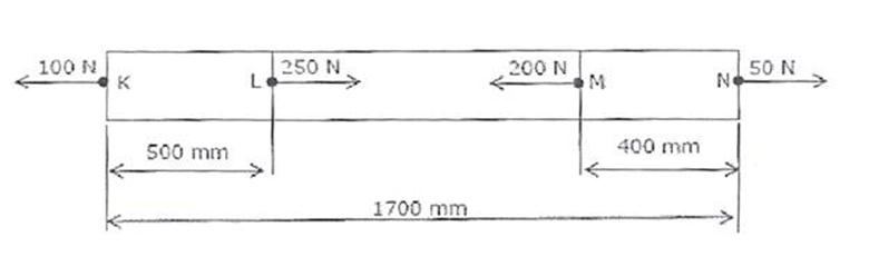 Image result for The figure below shows a steel rod of 25 mm2 cross sectional area. It is loaded at four points, K, L, M and N.